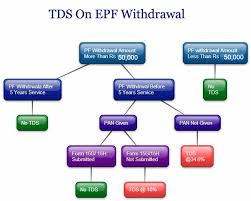 TDS on PF Withdrawal Tax Deduction