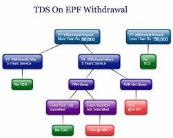 TDS on PF Withdrawal Tax Deduction